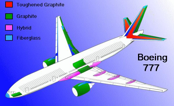 All About Airframes Different Types Of Aircraft Airframe